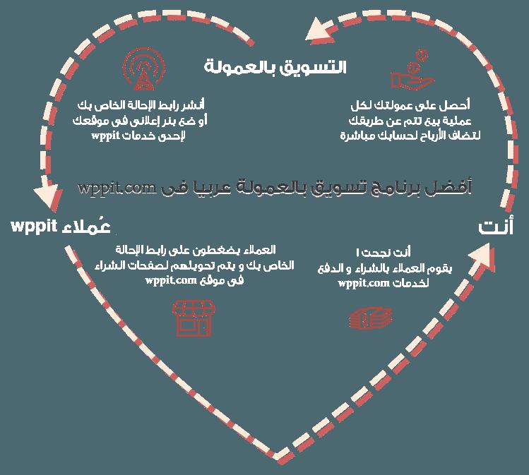 أفضل نظام تسويق بالعمولة عربياً