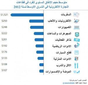 حقيقة أرقام التجارة الالكترونية العربية