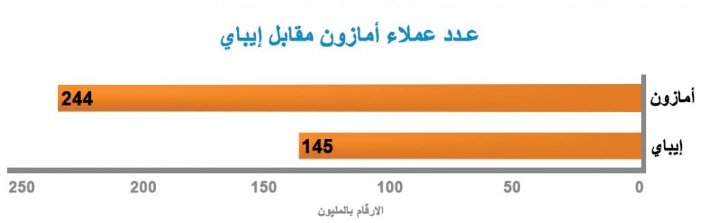 عدد عملاء أمازون مقابل إيباي