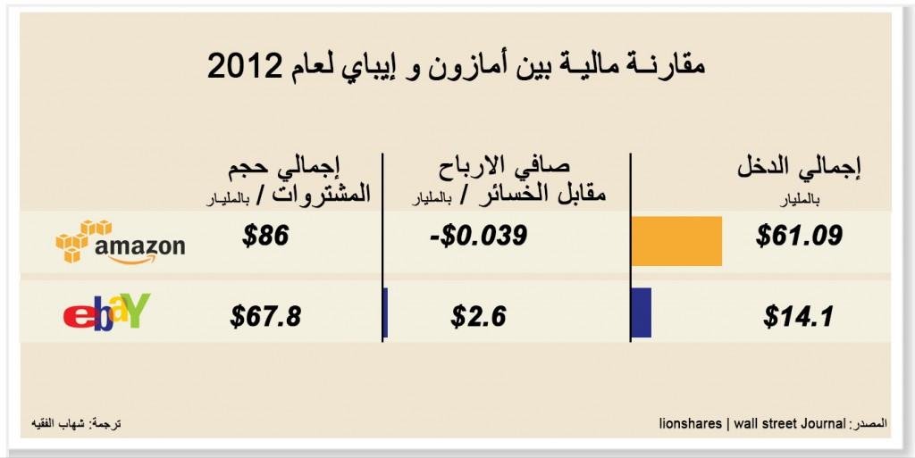 مقارنة مالية بين أمازون و إيباي لعام 2012